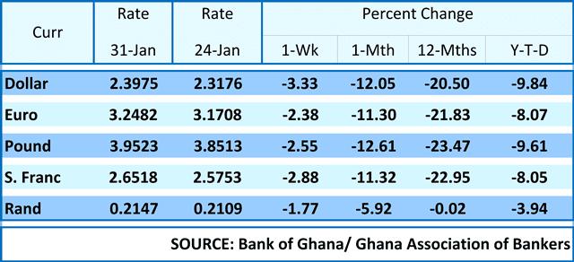 Average interbank rates