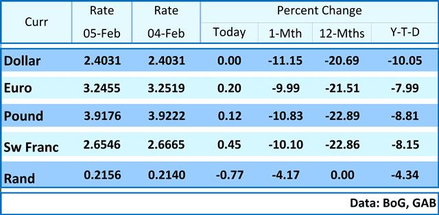 Stanchart ghana forex rates