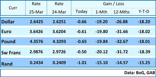 Average Interbank Rate