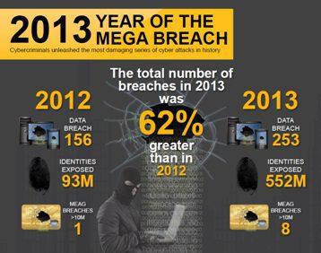 Mega Breaches