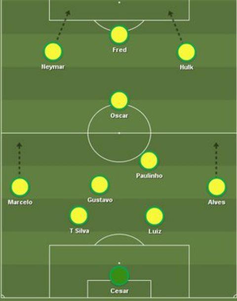 Brazil?s usual starting XI