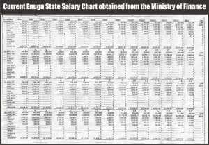 Current-Enugu-State-Salary-Chart-obtained-from-the-Ministry-of-Finance-300x209